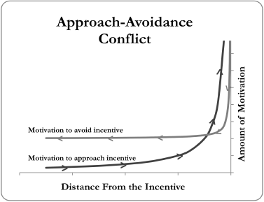 Approach-avoidance conflict: definition & examples video.